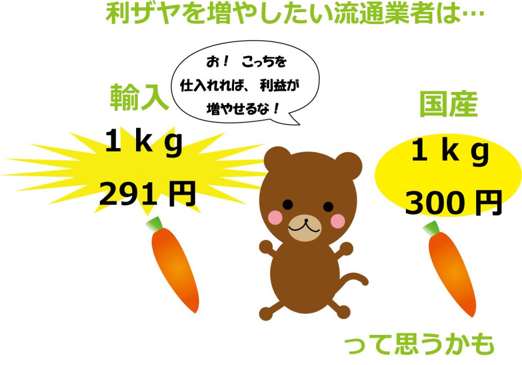 流通業者は輸入野菜を選ぶ